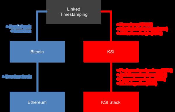 Blockchain programming python on windows